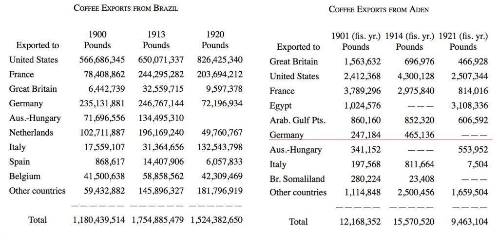 статистики экспорта кофе германии 1930 год